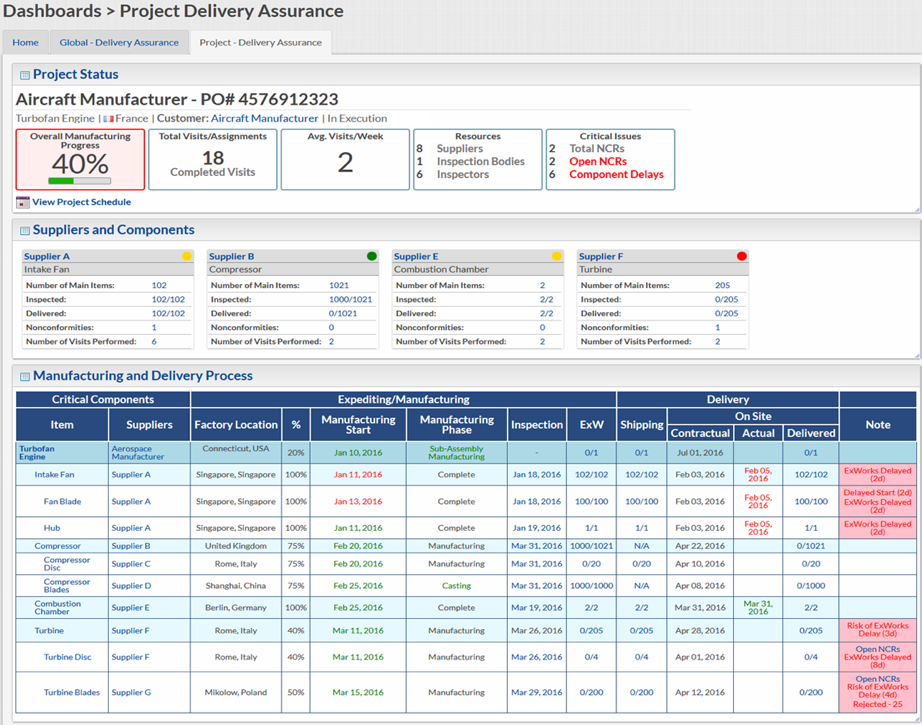 ASR PTS Dashboard and Analytics