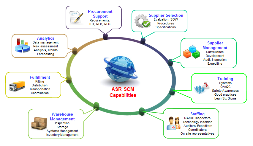 ASR Supply Chain Management Capabilities